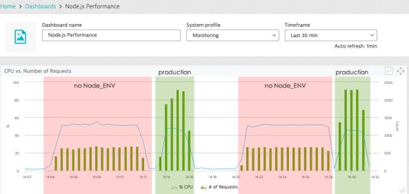 node_env performance